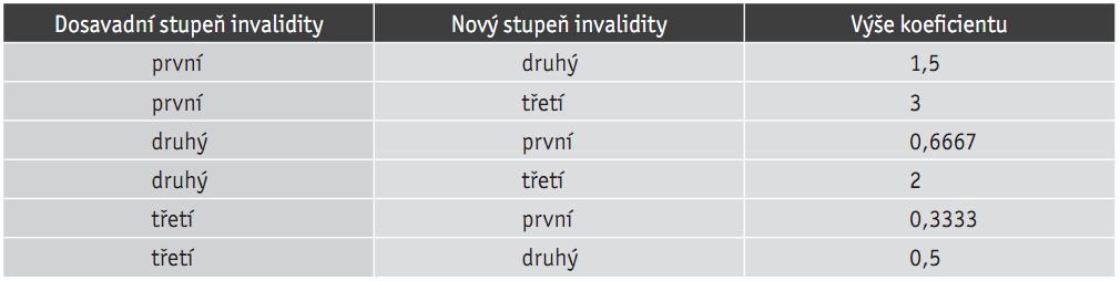 stupen-invalidity-koeficient